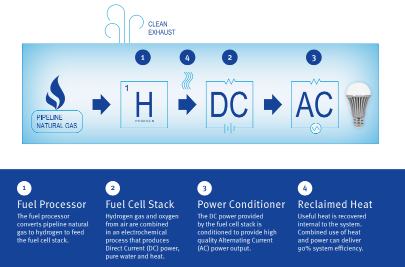 Fuel cells for combined heat and power - EnAcumen Ltd